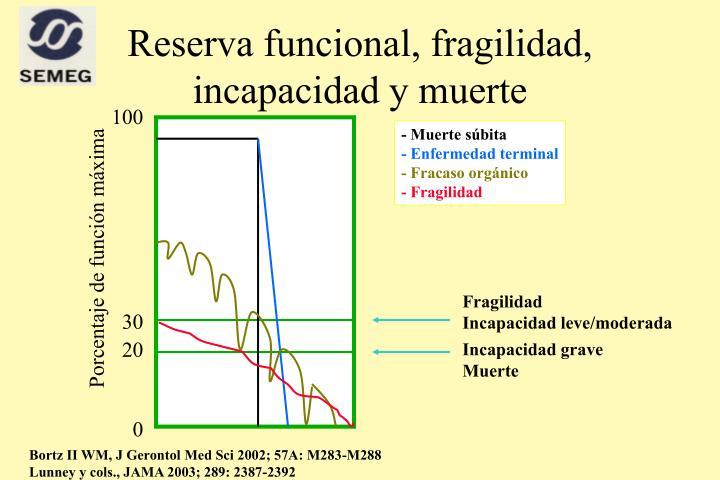 Reserva funcional, fragilidad, incapacidad y muerte