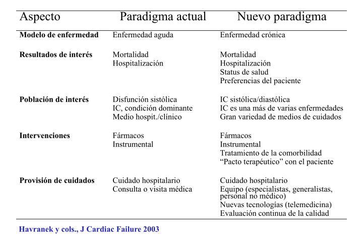 Havranek y cols., J Cardiac Failure 2003