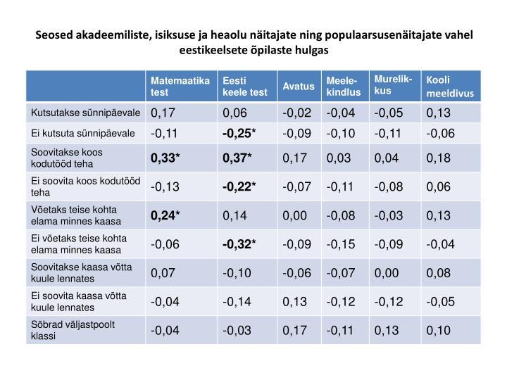 Seosed akadeemiliste, isiksuse ja heaolu näitajate ning populaarsusenäitajate vahel eestikeelsete õpilaste hulgas
