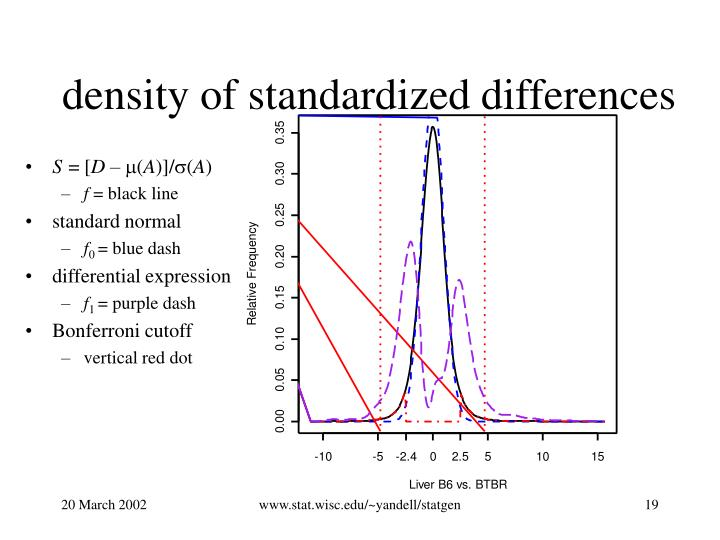 density of standardized differences