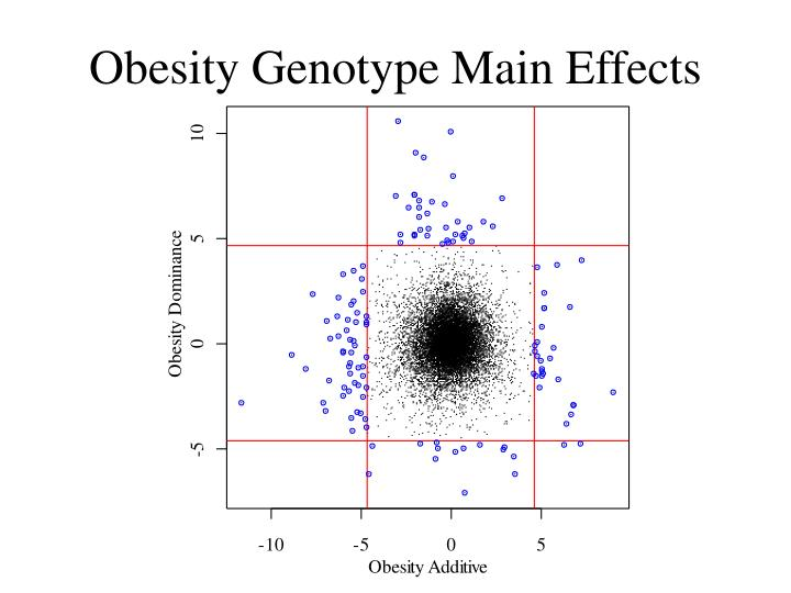 Obesity Genotype Main Effects