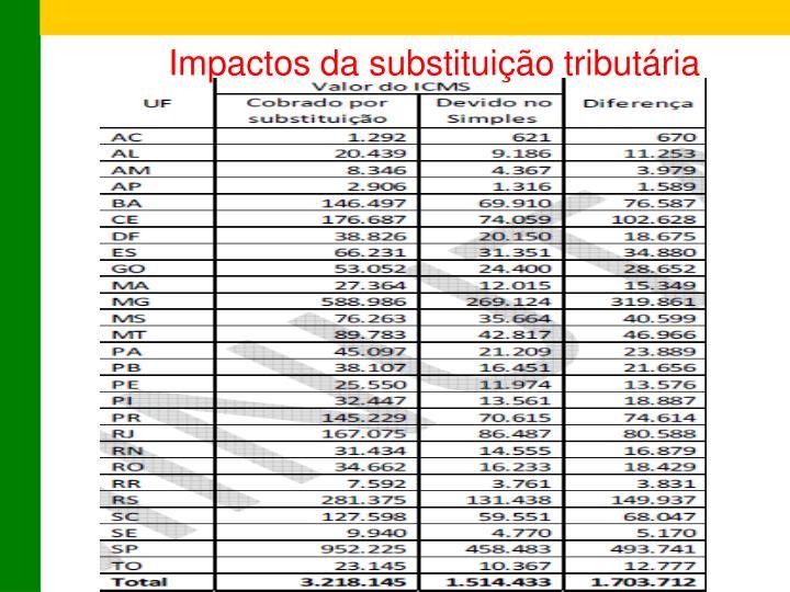 Impactos da substituição tributária