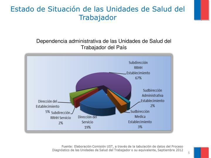 Estado de Situación de las Unidades de Salud del Trabajador