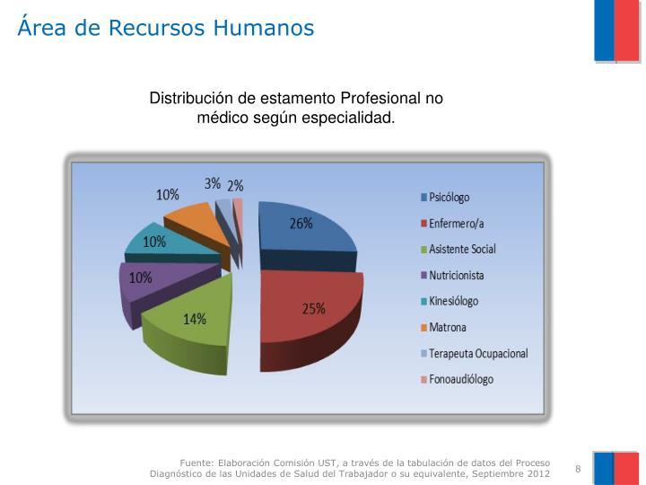 Área de Recursos Humanos