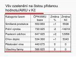 vliv ozelen n na istou p idanou hodnotu awu v k