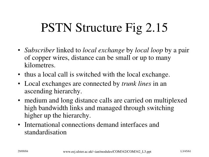 PSTN Structure Fig 2.15