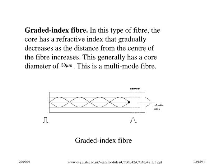 Graded-index fibre.