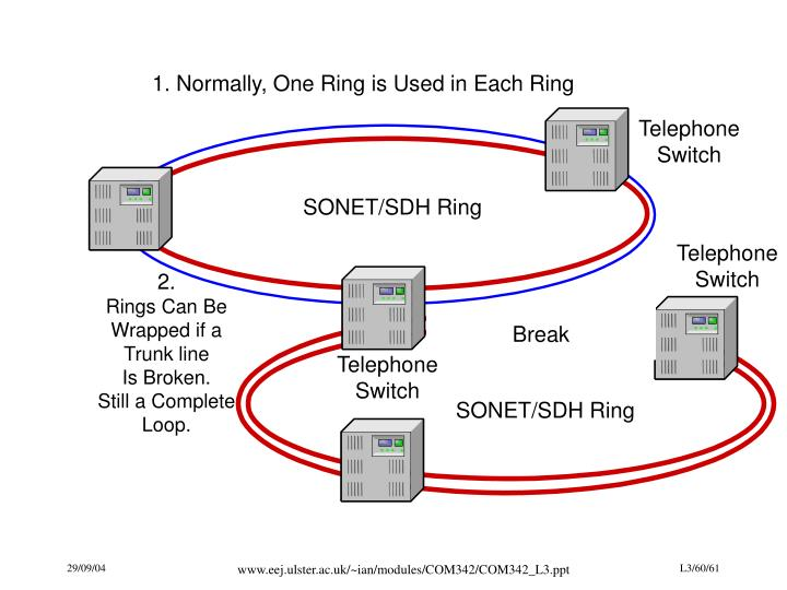 1. Normally, One Ring is Used in Each Ring