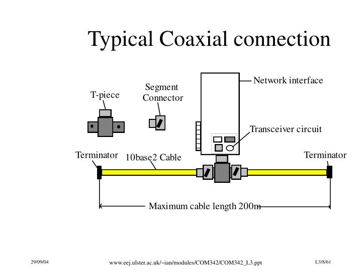 Typical Coaxial connection