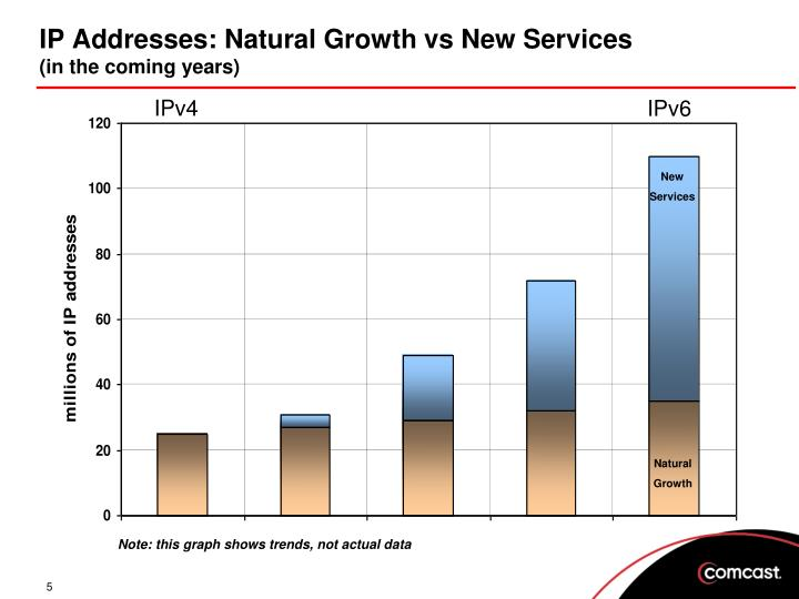 IP Addresses: Natural Growth vs New Services