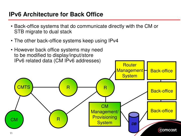 IPv6 Architecture for Back Office