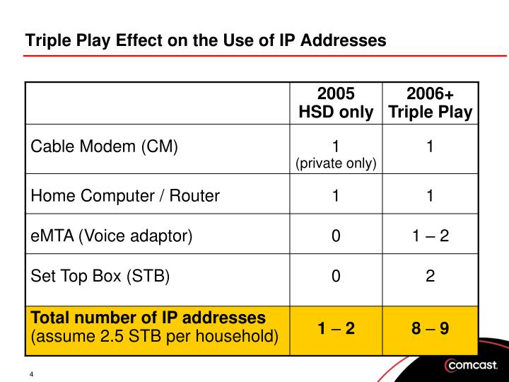 Triple Play Effect on the Use of IP Addresses