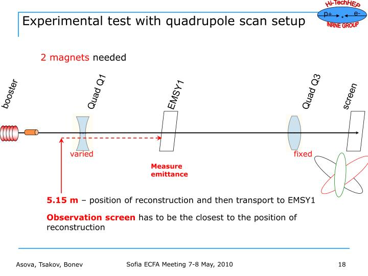Experimental test with quadrupole scan setup