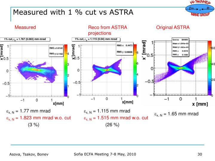 Measured with 1 % cut vs ASTRA