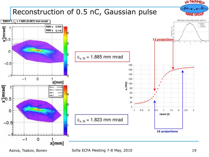 Reconstruction of 0.5 nC, Gaussian pulse