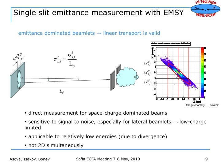 Single slit emittance measurement with EMSY