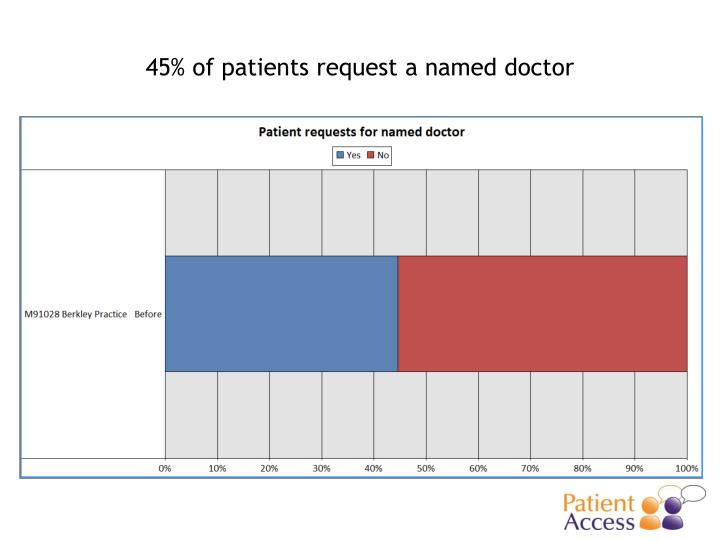 45% of patients request a named doctor