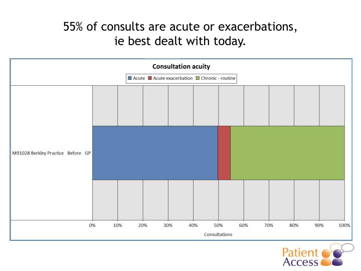55% of consults are acute or exacerbations,