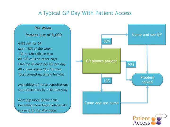 A Typical GP Day With Patient Access