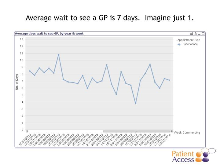 Average wait to see a GP is 7 days.  Imagine just 1.