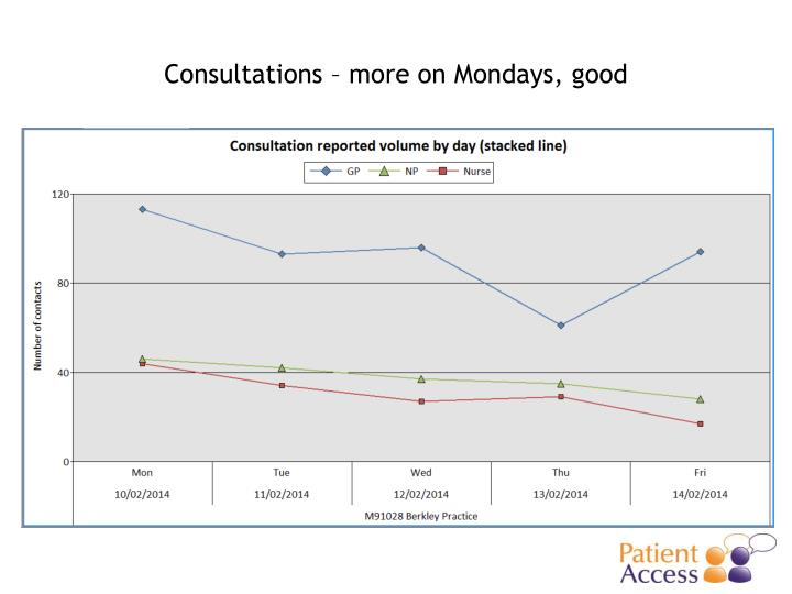 Consultations – more on Mondays, good