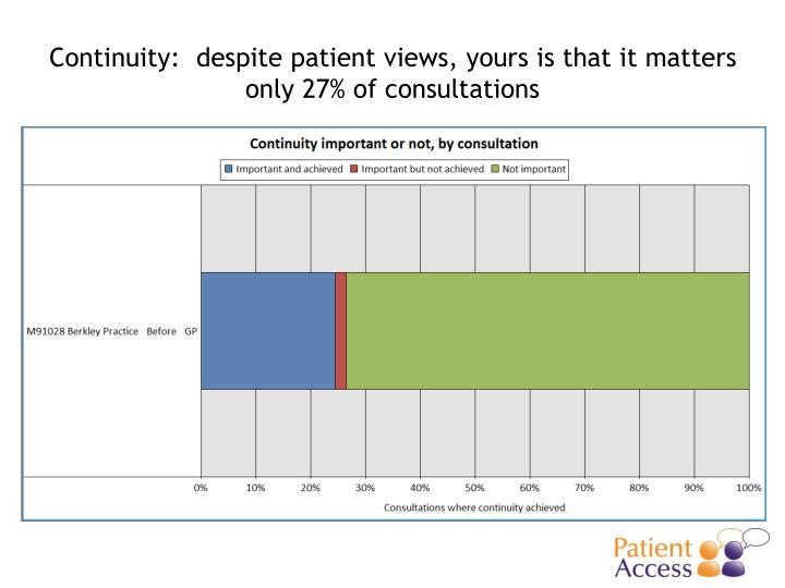 Continuity:  despite patient views, yours is that it matters only 27% of consultations