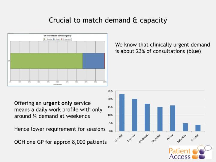 Crucial to match demand & capacity