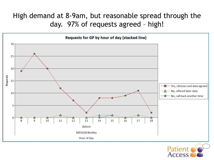 High demand at 8-9am, but reasonable spread through the day.  97% of requests agreed – high!