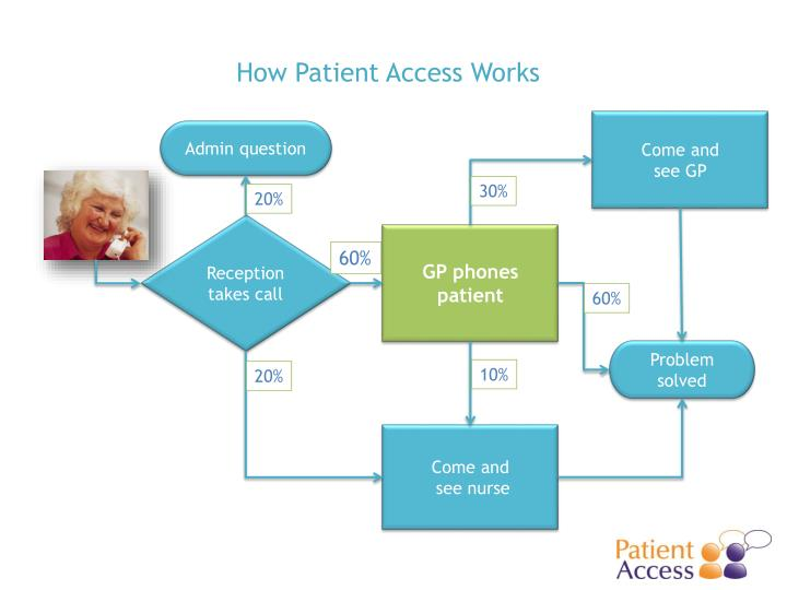 How Patient Access Works