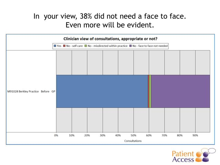 In  your view, 38% did not need a face to