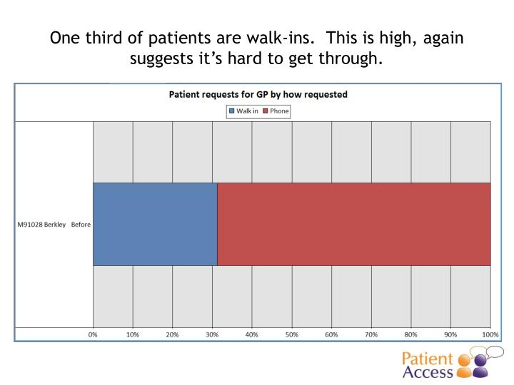 One third of patients are walk-ins.  This is high, again suggests it's hard to get through.