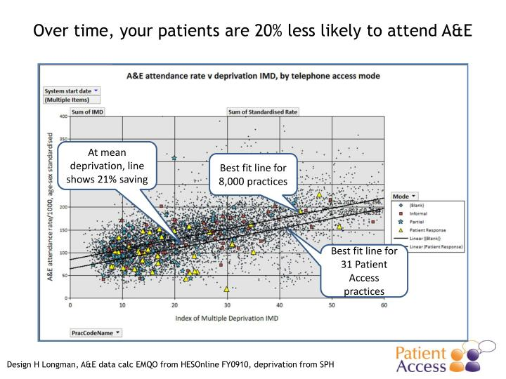 Over time, your patients are 20% less likely to attend A&E