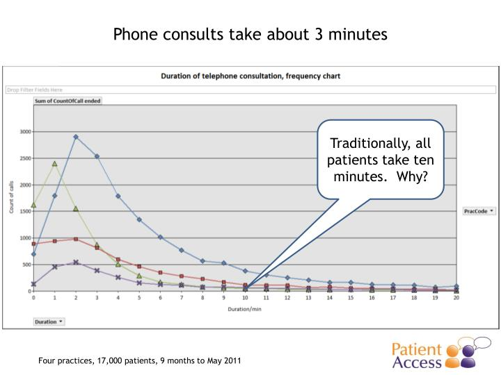 Phone consults take about 3 minutes