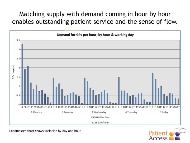 Matching supply with demand coming in hour by hour enables outstanding patient service and the sense of flow.