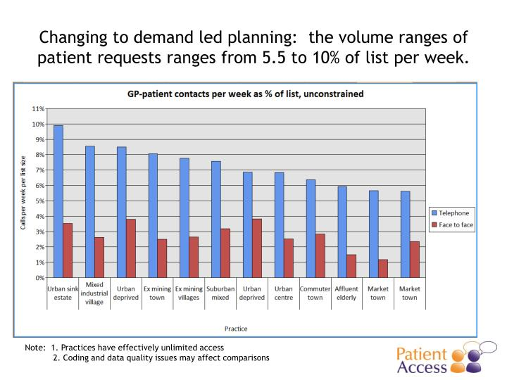 Changing to demand led planning:  the volume ranges of patient requests ranges from 5.5 to 10% of list per week.