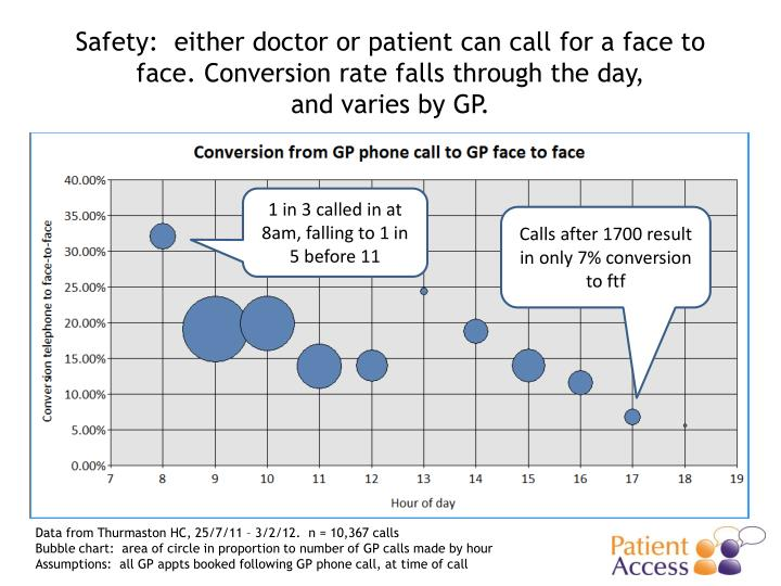 Safety:  either doctor or patient can call
