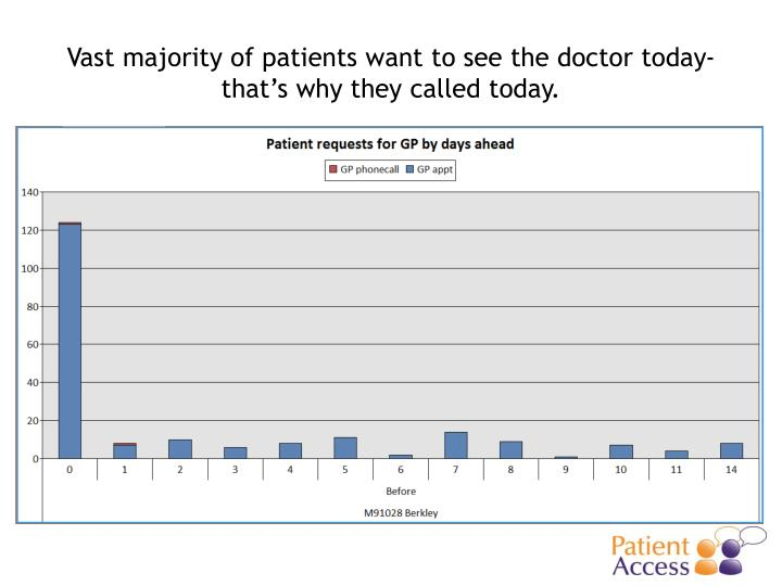 Vast majority of patients want to see the doctor today- that's why they called today.