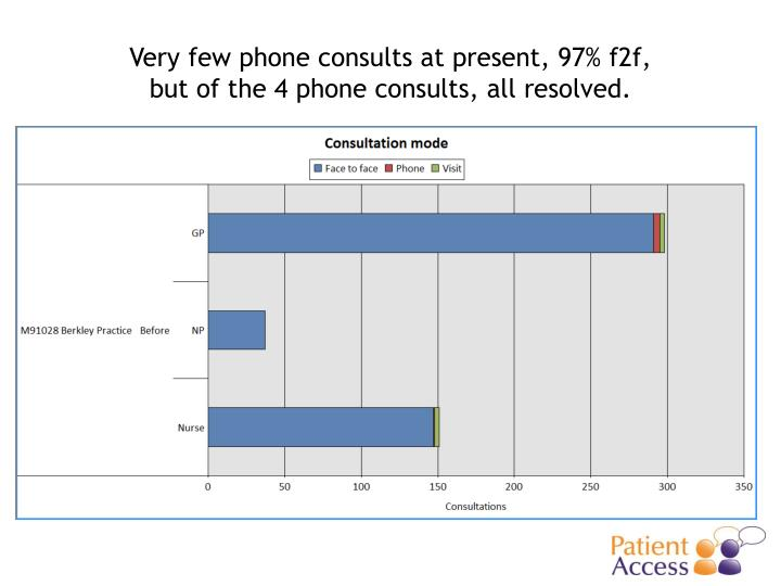 Very few phone consults at present, 97% f2f,