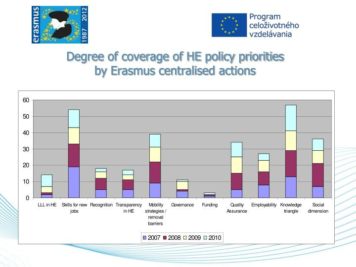 Degree of coverage of HE policy priorities