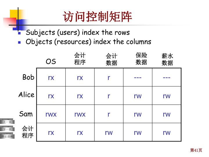 Subjects (users) index the rows