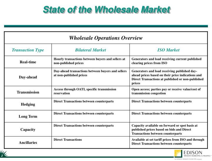 State of the wholesale market