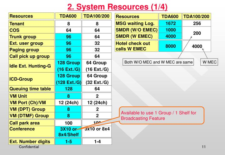 2. System Resources (1/4)