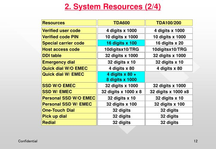 2. System Resources (2/4)
