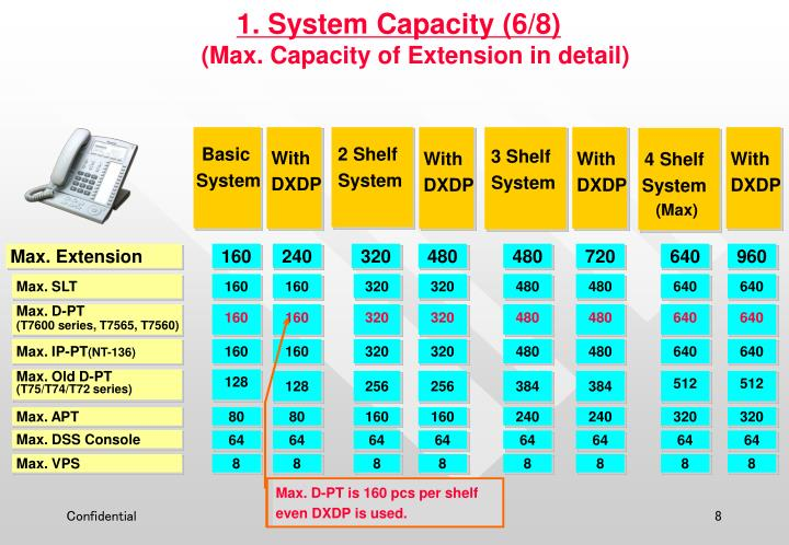 1. System Capacity (6/8)