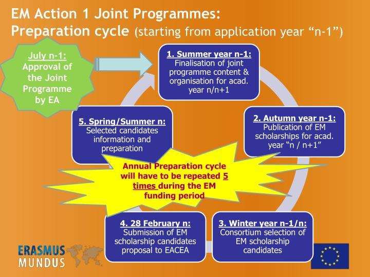 EM Action 1 Joint Programmes: