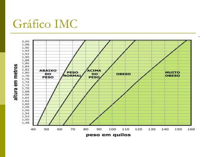 Gráfico IMC