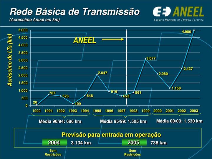 Rede Básica de Transmissão