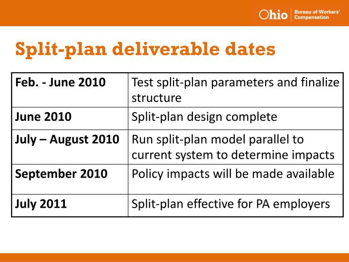 Split-plan deliverable dates