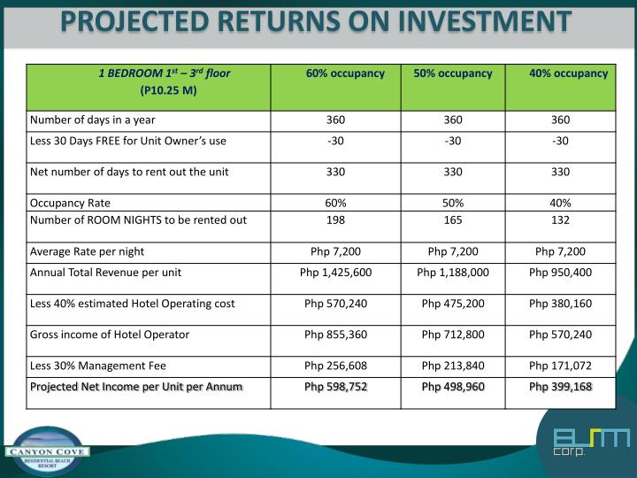 PROJECTED RETURNS ON INVESTMENT