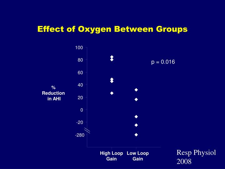 Effect of Oxygen Between Groups